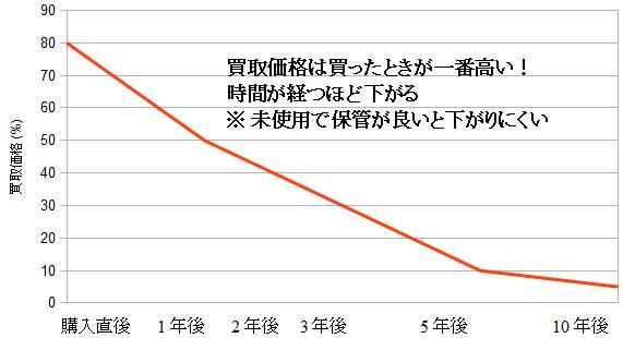 毛皮買取価格が下がるグラフ